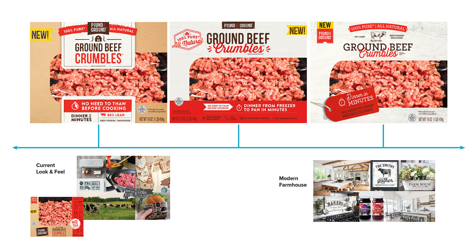 After a consumer trial in-store the food packaging was updated to fit a more modern farmhouse style.